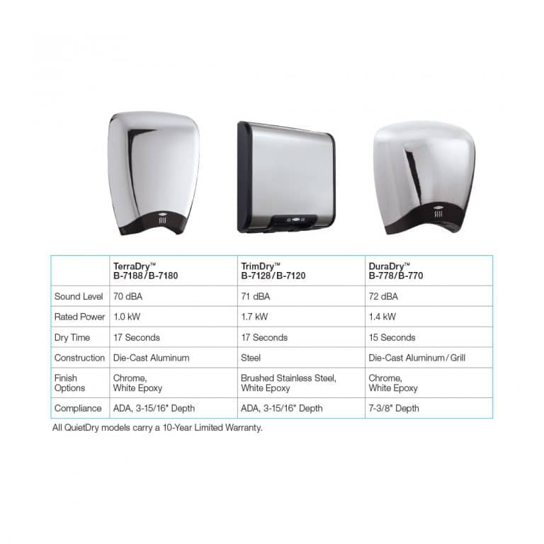Chart comparing three models of Bobrick QuietDry surface hand dryers.