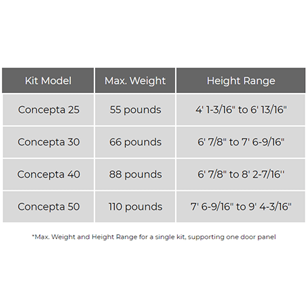 Graphic of a chart showing the weight and size capacities for the various Hawa Concepta Pivot/Sliding systems.