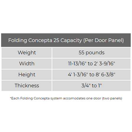 Chart detailing the maximum capacity of the Hawa Folding Concepta 25 Kit.
