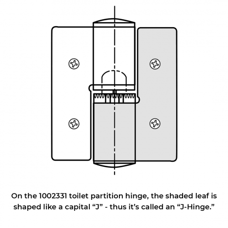 Line drawing explaining how to identify the J-Hinge from the Bobrick J-Hinge Packet - 1002331.